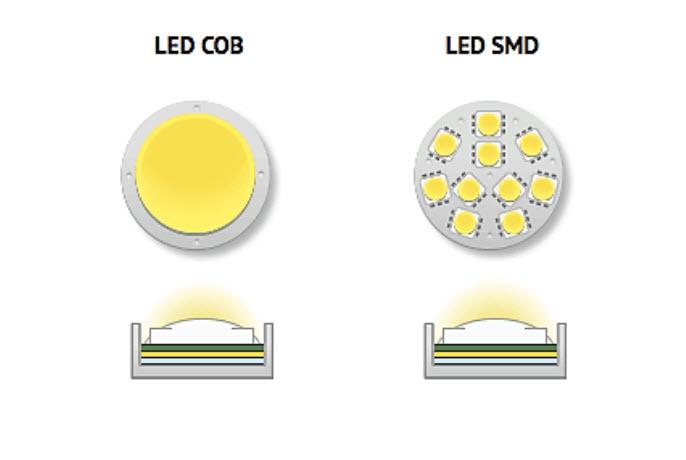 Cветодиодны прожекторов COB и SMD
