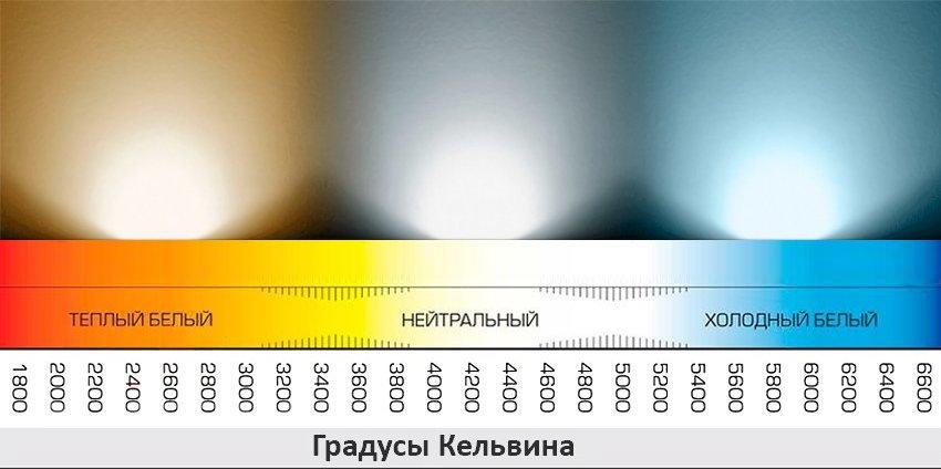 Цвета светового потока LED ламп